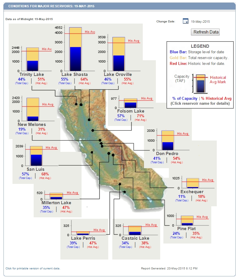 California Reservoir Levels May 20 2015.jpg