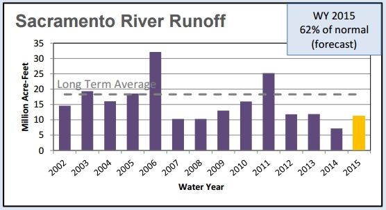 Sacramento River Runoff Drought Since 1999.jpg