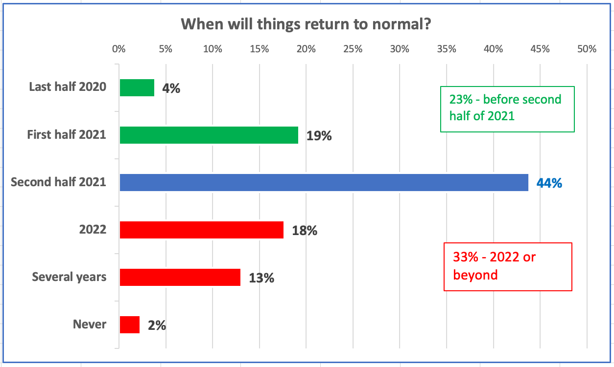 20200821 Return to Normal.png