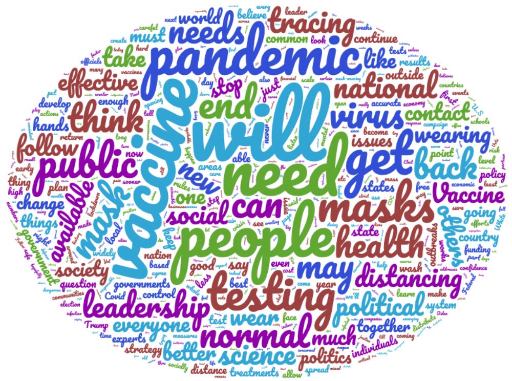 20200821 Pandemic Survey Word Cloud.png
