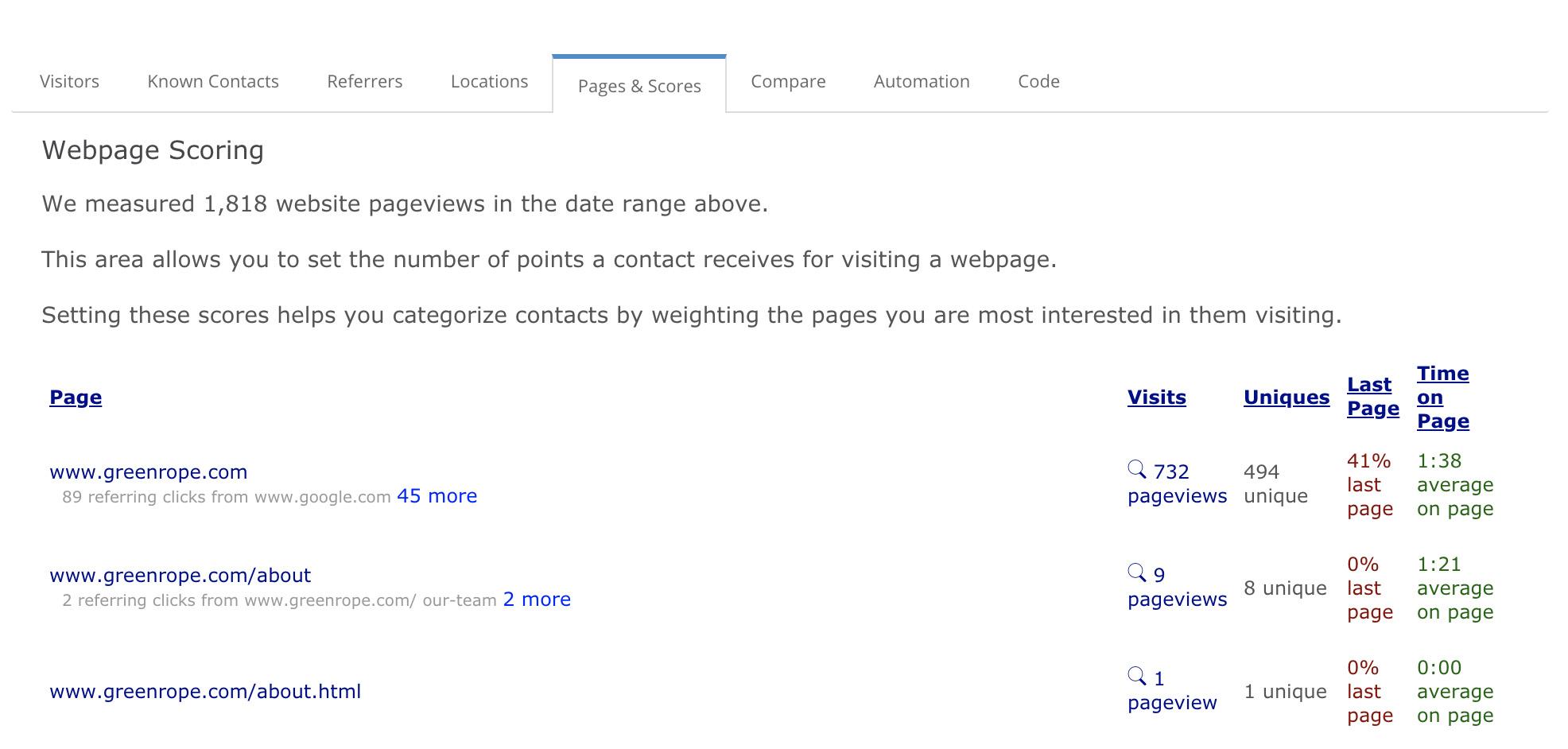 Website tracking scores