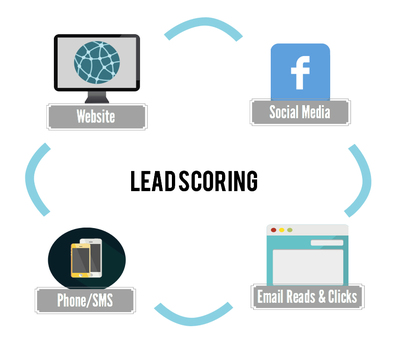 Include lead scoring for CRM Activities