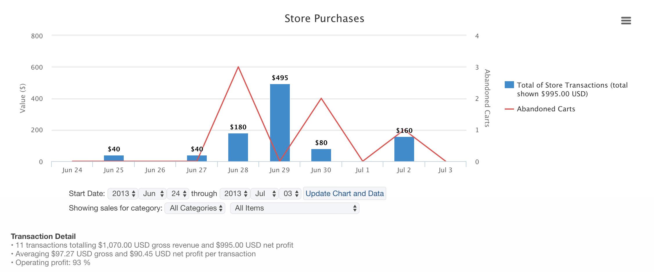 Online sales reporting