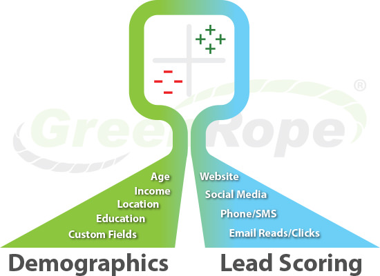 Demographics vs. Lead Scoring
