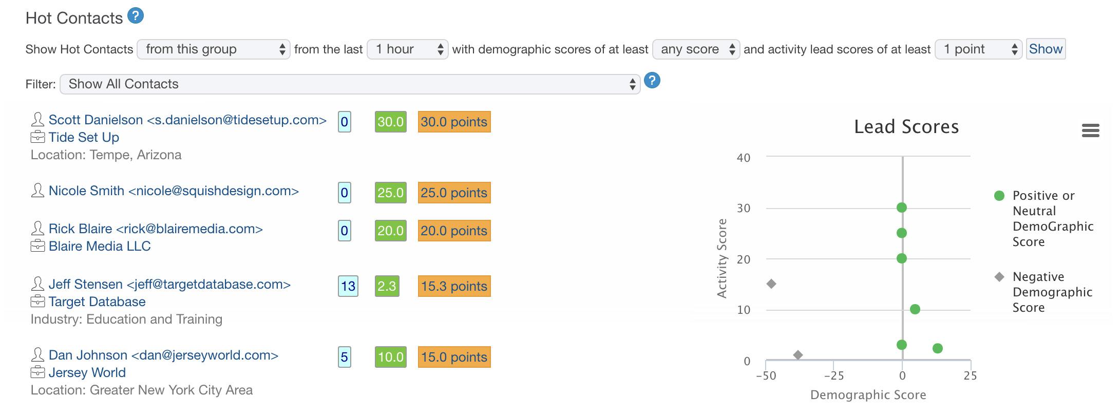 CRM lead scoring