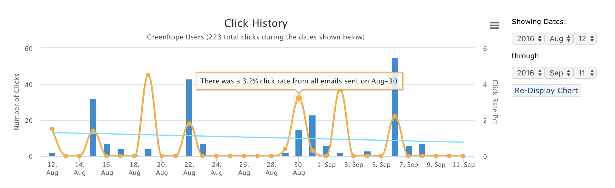 Email tracking analytics