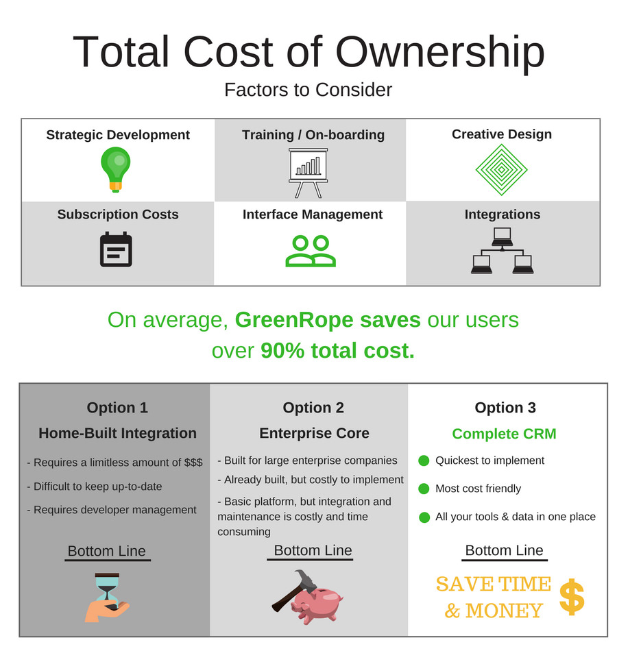 Total Cost Of Ownership Is Taking Everything Related To Owning Your Systems Into Account This Means The But Also Includes
