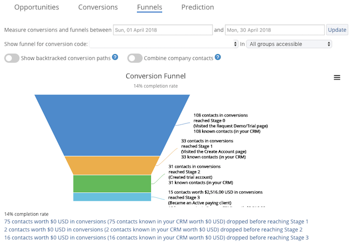 Conversion Funnel FINAL FINAL FINAL.png
