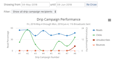 Drip Campaigns Graph.png