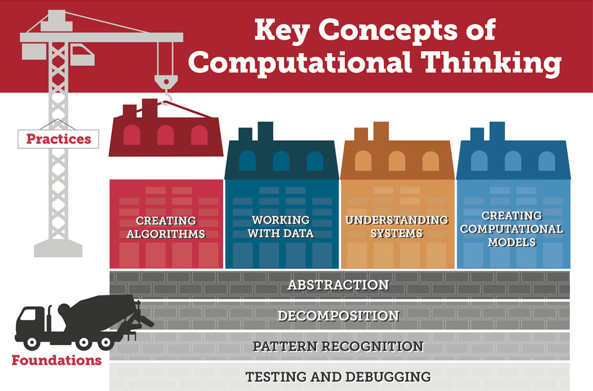 Visual outlining the key concepts of computational thinking